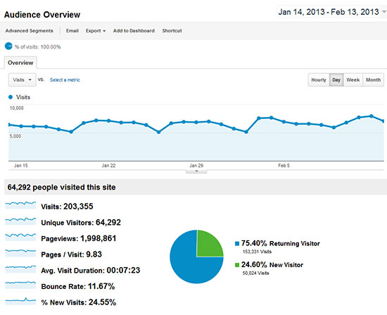 sp analytics Why Advertise with Steerplanet.com?